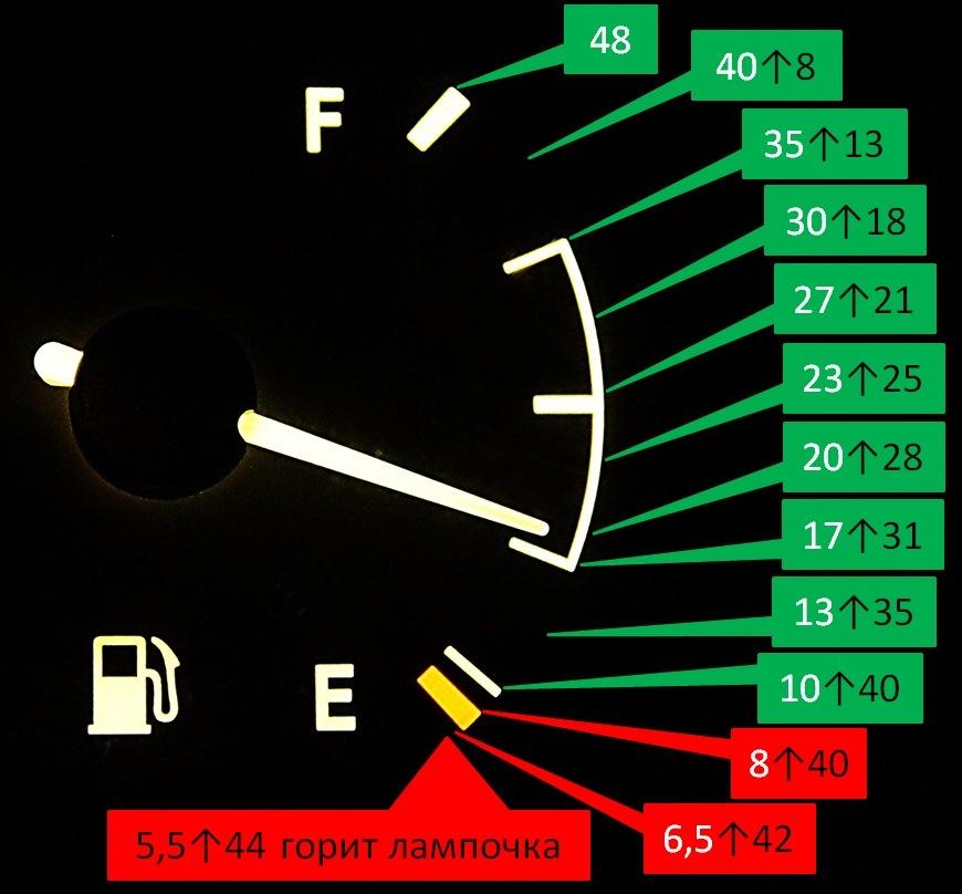 Какие факторы влияют на расход топлива в автомобиле?