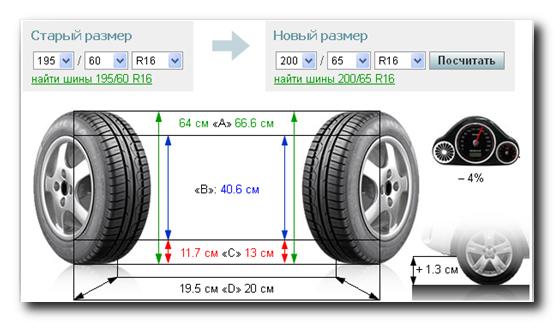Визуальный шинный калькулятор